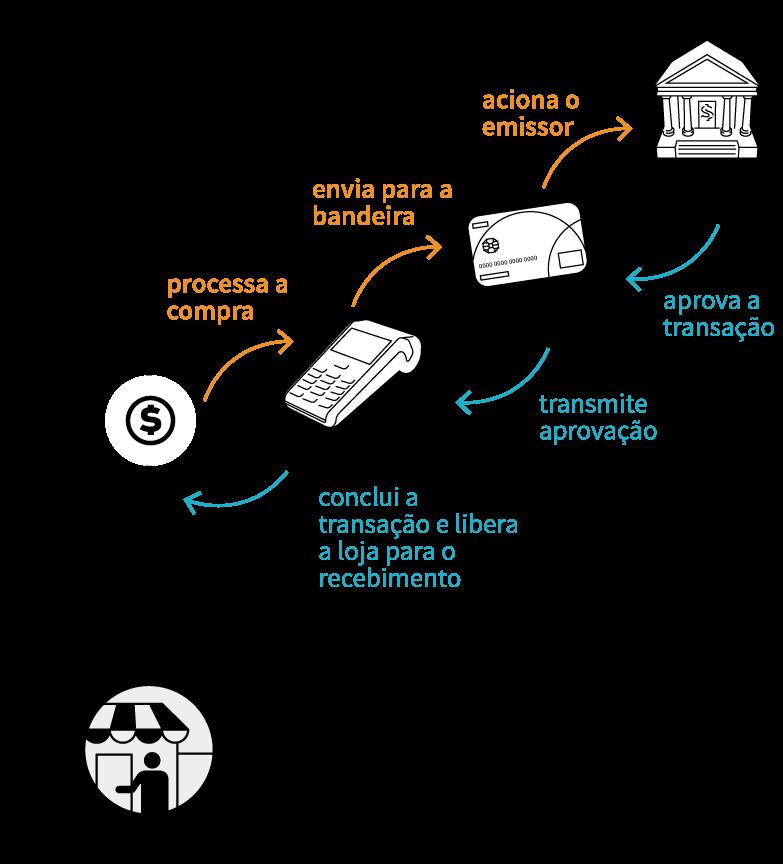 sistema de liquidação bancária